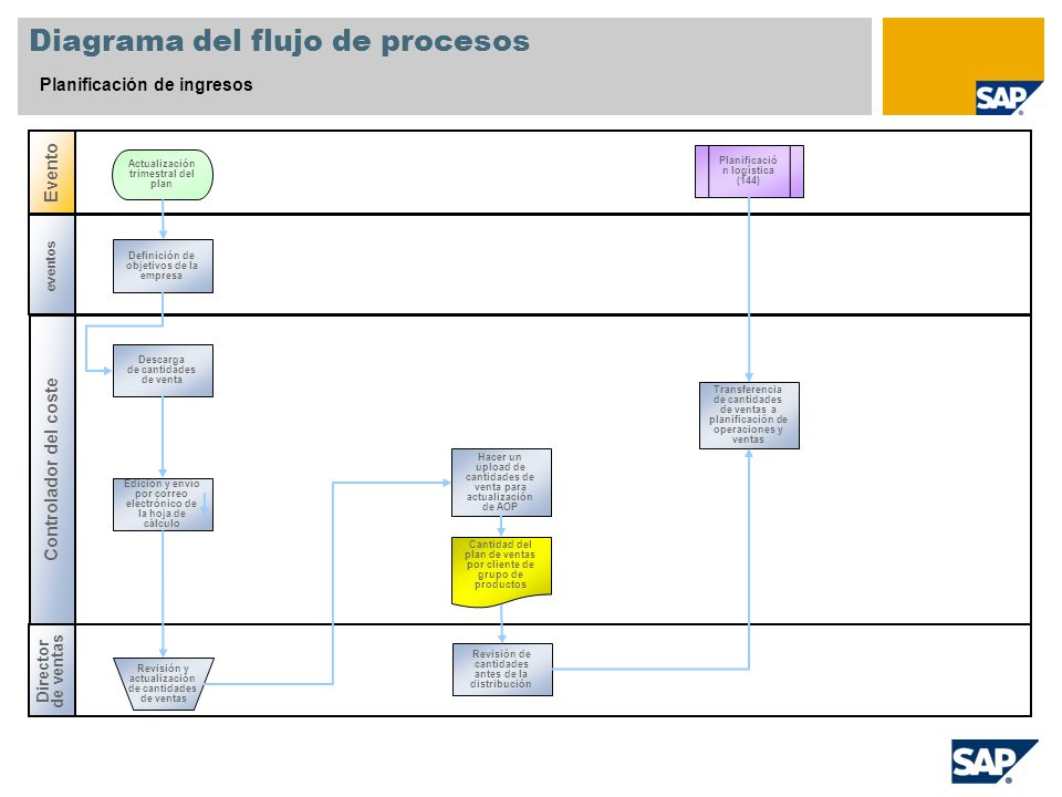 Diagrama del flujo de procesos Planificación de ingresos Controlador del coste Director de ventas Evento eventos Planificació n logística (144) Defini