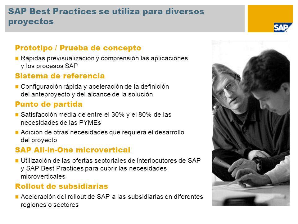 Prototipo / Prueba de concepto Rápidas previsualización y comprensión las aplicaciones y los procesos SAP Sistema de referencia Configuración rápida y