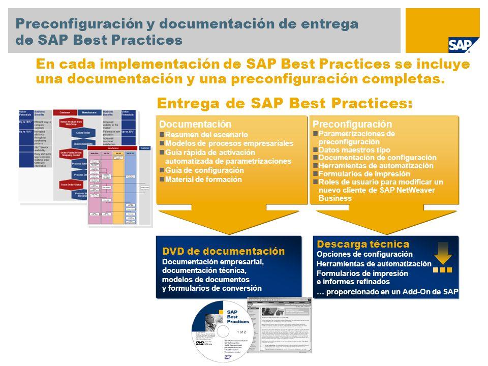Documentación Resumen del escenario Modelos de procesos empresariales Guía rápida de activación automatizada de parametrizaciones Guía de configuració