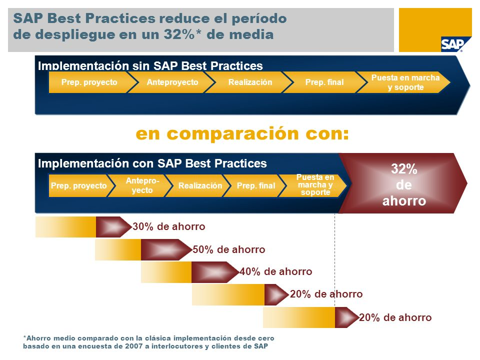 Implementación sin SAP Best Practices SAP Best Practices reduce el período de despliegue en un 32%* de media Puesta en marcha y soporte Prep. finalRea