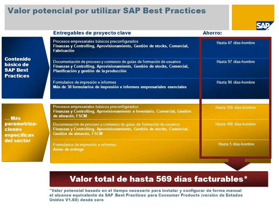 Valor potencial por utilizar SAP Best Practices Procesos empresariales básicos preconfigurados Finanzas y Controlling, Aprovisionamiento, Gestión de s