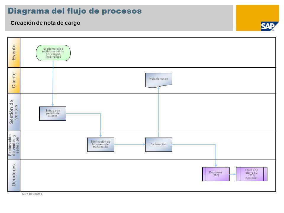 Diagrama del flujo de procesos Creación de nota de cargo Deudores Cliente Evento El cliente debe recibir un débito por cargos incorrectos Nota de carg