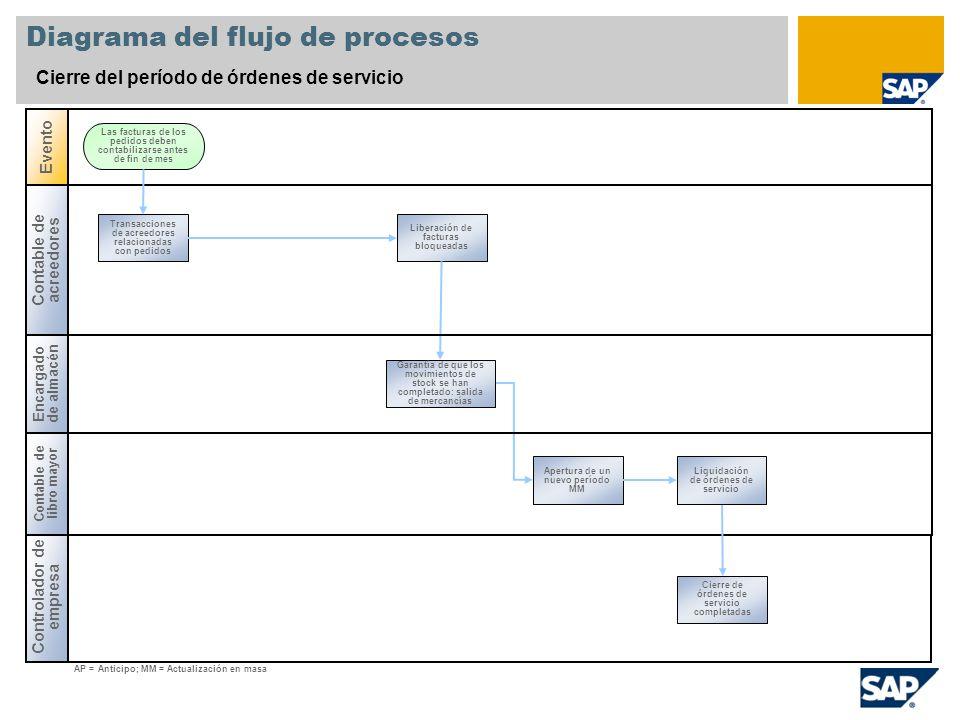 Diagrama del flujo de procesos Cierre del período de órdenes de servicio Contable de acreedores Encargado de almacén Evento Controlador de empresa Tra