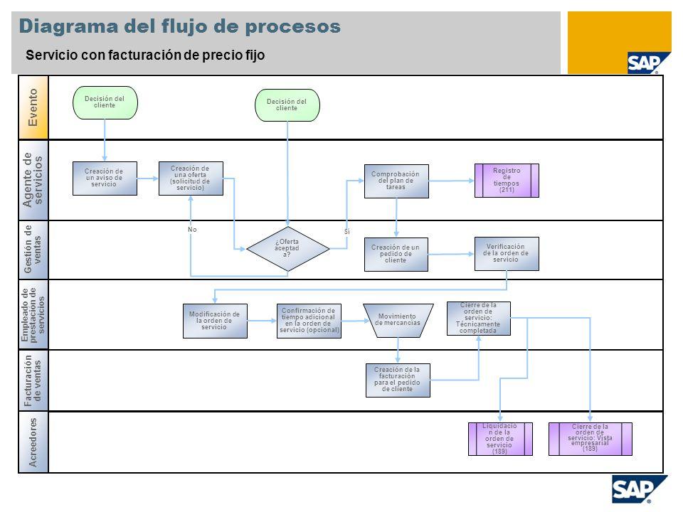 Diagrama del flujo de procesos Servicio con facturación de precio fijo Agente de servicios Gestión de ventas Facturación de ventas Evento Empleado de