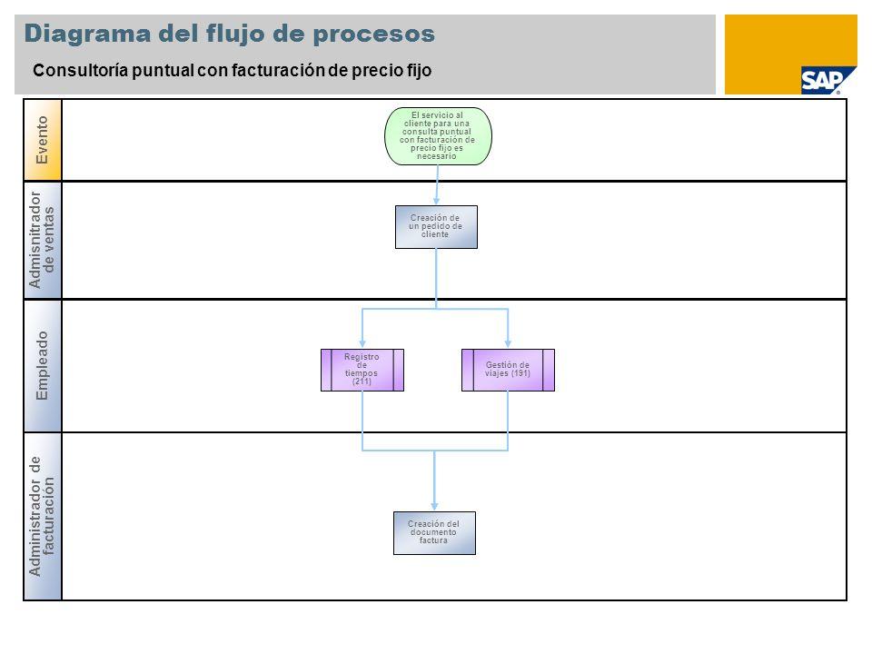 Diagrama del flujo de procesos Consultoría puntual con facturación de precio fijo Empleado Administrador de facturación Evento Admisnitrador de ventas