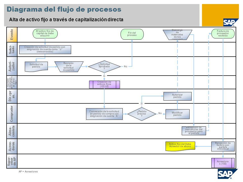 Diagrama del flujo de procesos Alta de activo fijo a través de capitalización directa Contable encargado de la gestión de activos fijos Comprador Even