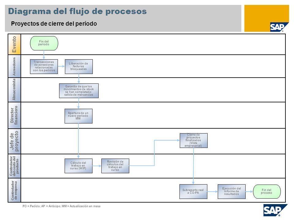 Almacenista Diagrama del flujo de procesos Proyectos de cierre del período Jefe de proyecto Controlador de empresa Evento Controlador del coste del pr