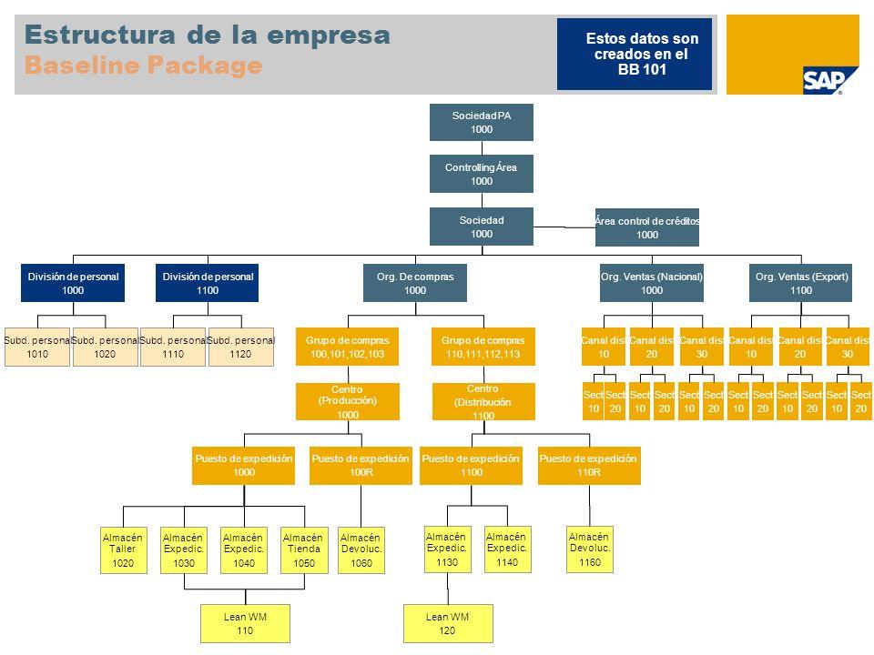 Estructura de la empresa Baseline Package Controlling Área 1000 Estos datos son creados en el BB 101 Sociedad PA 1000 Sociedad 1000 Área control de cr