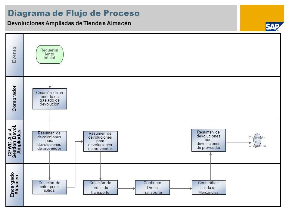 Diagrama de Flujo de Proceso Devoluciones Ampliadas de Tienda a Almacén Creación de un pedido de traslado de devolución Comprador CPWD:Asist. Gestión