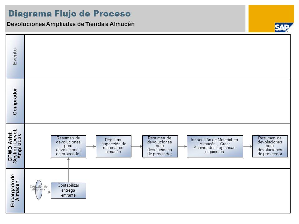 Diagrama Flujo de Proceso Devoluciones Ampliadas de Tienda a Almacén Comprador CPWD:Asist. Gestión Devol. Ampliadas Evento Encargado de Almacén Regist