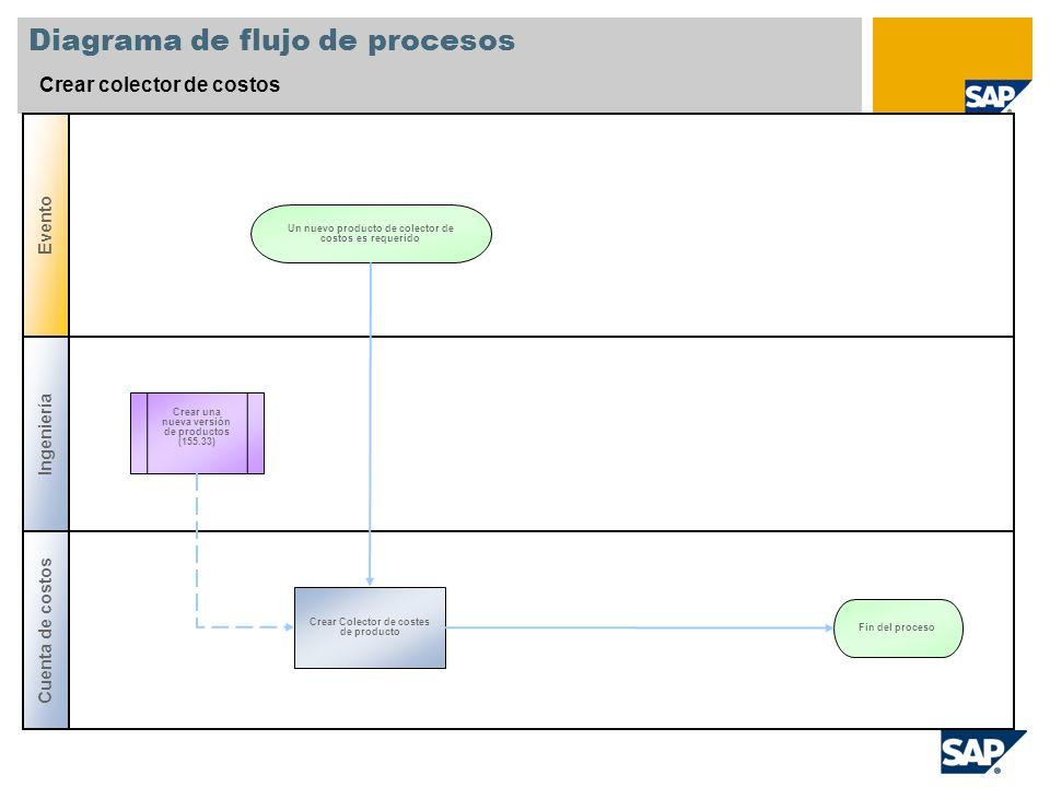 Diagrama de flujo de procesos Crear colector de costos Cuenta de costos Evento Ingeniería Crear una nueva versión de productos (155.33) Crear Colector