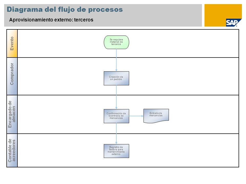 Diagrama del flujo de procesos Aprovisionamiento externo: terceros Comprador Encargado de almacén Evento Contable de acreedores Creación de un pedido