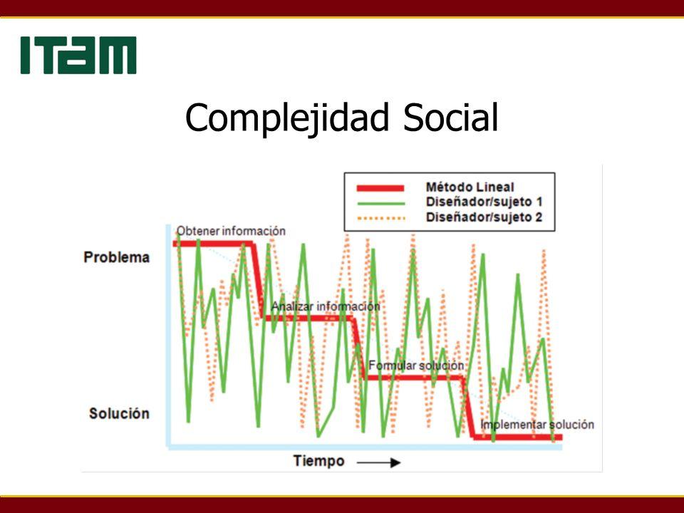 Complejidad Social