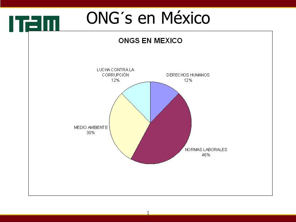 1 ONG´s en México