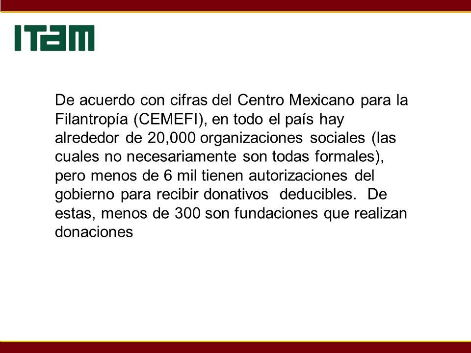 De acuerdo con cifras del Centro Mexicano para la Filantropía (CEMEFI), en todo el país hay alrededor de 20,000 organizaciones sociales (las cuales no
