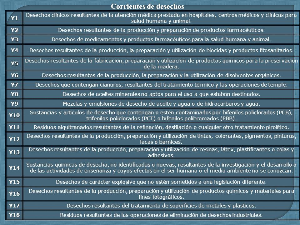 Corrientes de desechosY1 Desechos clínicos resultantes de la atención médica prestada en hospitales, centros médicos y clínicas para salud humana y an