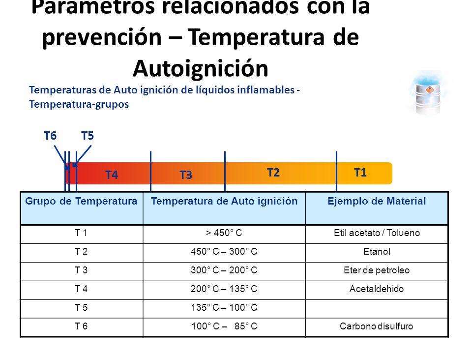 Parámetros relacionados con la Prevención Parámetros que describen las posibilidades de ignición Parámetros que describen el efecto de una explosión Parámetros que describen atmósferas explosivas Límite de explosivos Flash point Concentración de Oxígeno limitante Puntos Explosivos Temperatura de ignición Energía Mínima de ignición Mínimo común de ignición Transmisión de Llama – a prueba del tamaño del intervalo Máxima presión de explosión Aumento de presión estimado Parámetros relacionados con la prevención – Conc.