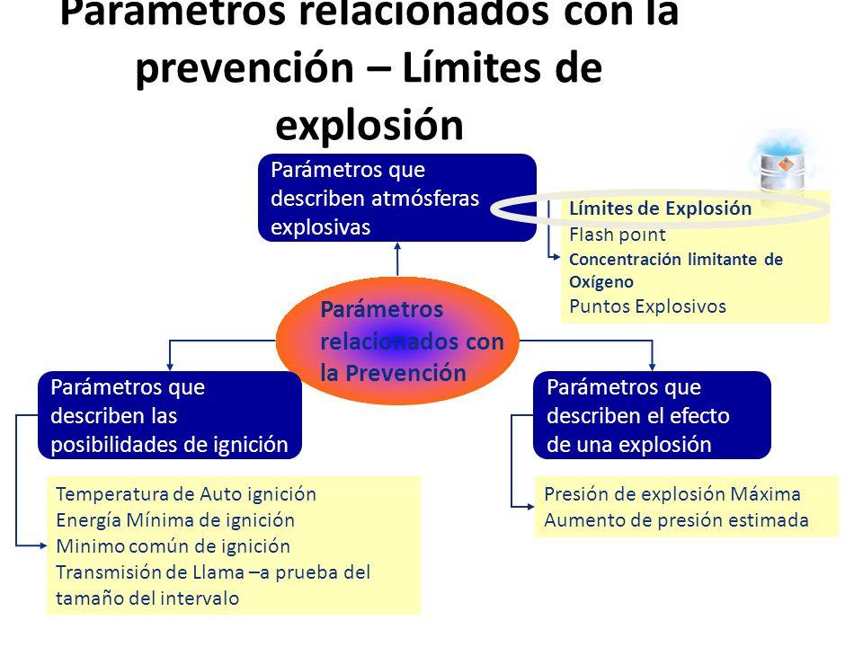 El rango de una mezcla explosiva está definida por el LEL (Límite de explosión Inferior) UEL (Límite de explosión Superior).
