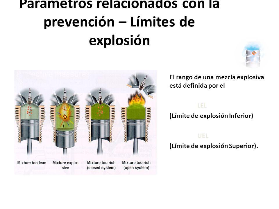 Si el porcentaje de material inflamable en el aire está entre los límites mínimo y máximo, la presencia de una fuente de ignición probablemente llevará a una rápida combustión o explosión.