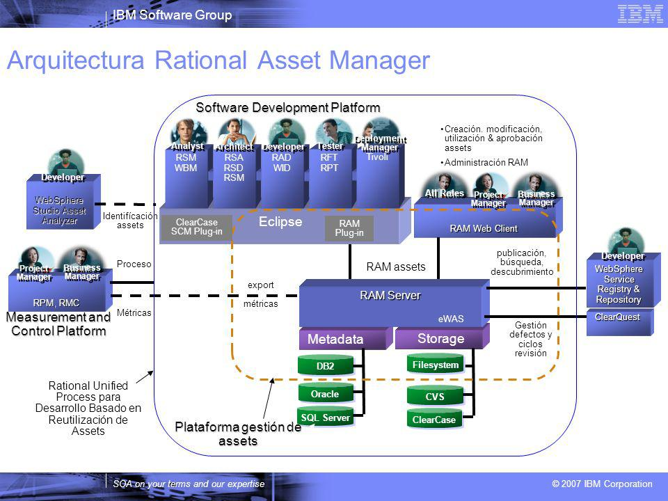 IBM Software Group SOA on your terms and our expertise © 2007 IBM Corporation Arquitectura Rational Asset Manager Measurement and Control Platform Sto