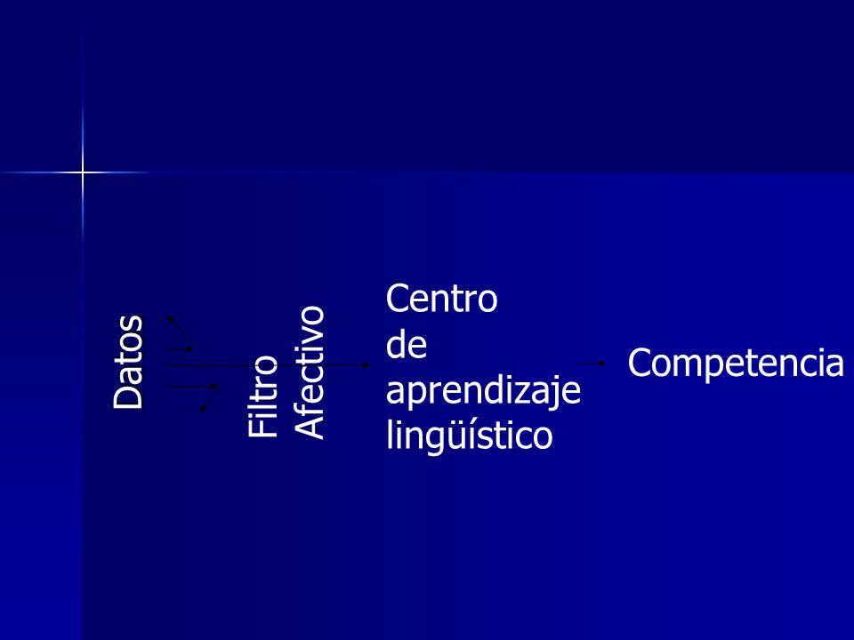 Datos Filtro Afectivo Centro de aprendizaje lingüístico Competencia
