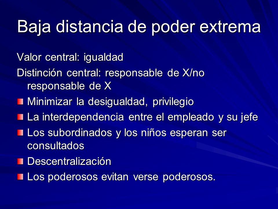 Baja distancia de poder extrema Valor central: igualdad Distinción central: responsable de X/no responsable de X Minimizar la desigualdad, privilegio