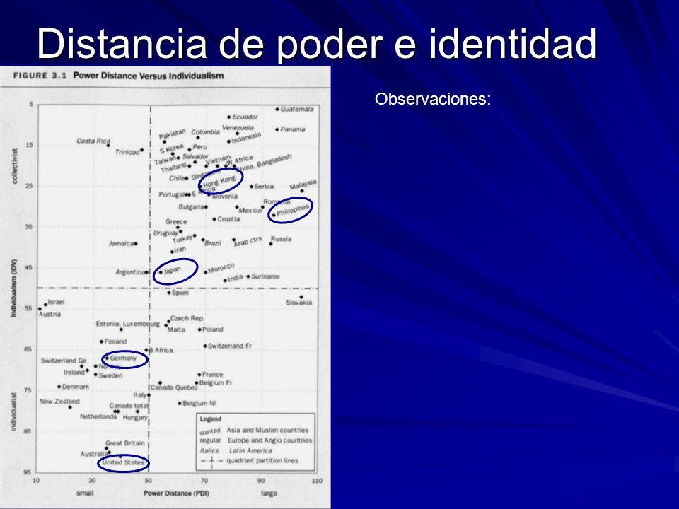 Distancia de poder e identidad Observaciones:
