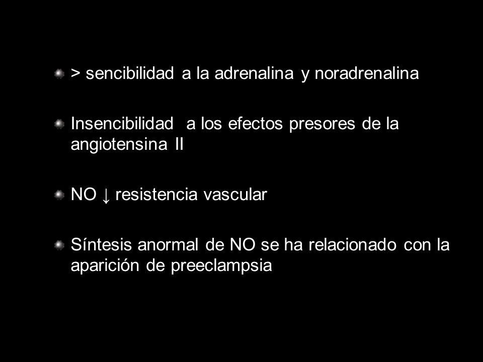 > sencibilidad a la adrenalina y noradrenalina Insencibilidad a los efectos presores de la angiotensina II NO resistencia vascular Síntesis anormal de