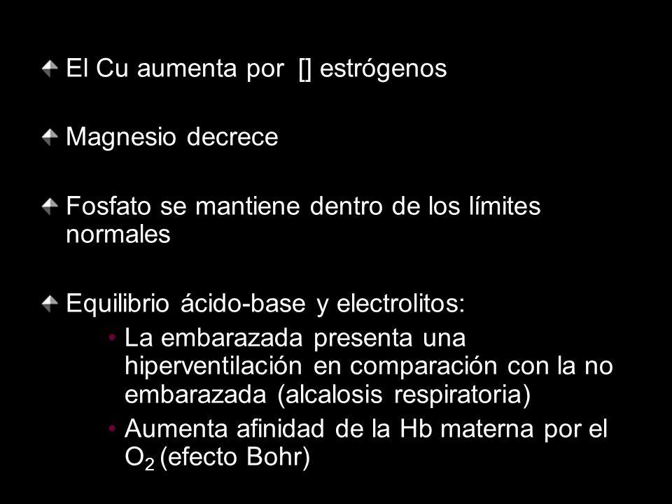 El Cu aumenta por [] estrógenos Magnesio decrece Fosfato se mantiene dentro de los límites normales Equilibrio ácido-base y electrolitos: La embarazad