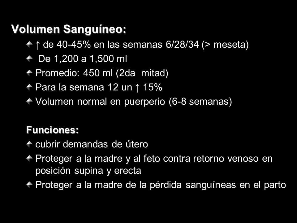 Volumen Sanguíneo: de 40-45% en las semanas 6/28/34 (> meseta) De 1,200 a 1,500 ml Promedio: 450 ml (2da mitad) Para la semana 12 un 15% Volumen norma