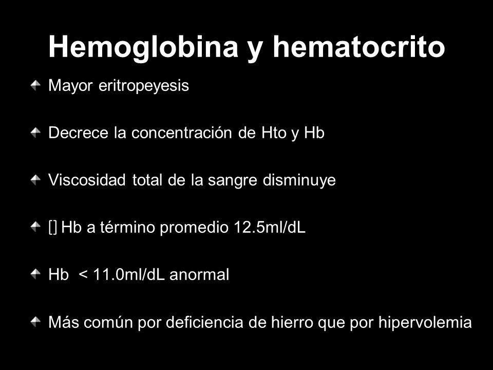 Hemoglobina y hematocrito Mayor eritropeyesis Decrece la concentración de Hto y Hb Viscosidad total de la sangre disminuye [] Hb a término promedio 12