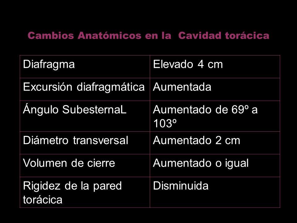 Cambios Anatómicos en la Cavidad torácica DiafragmaElevado 4 cm Excursión diafragmáticaAumentada Ángulo SubesternaLAumentado de 69º a 103º Diámetro tr