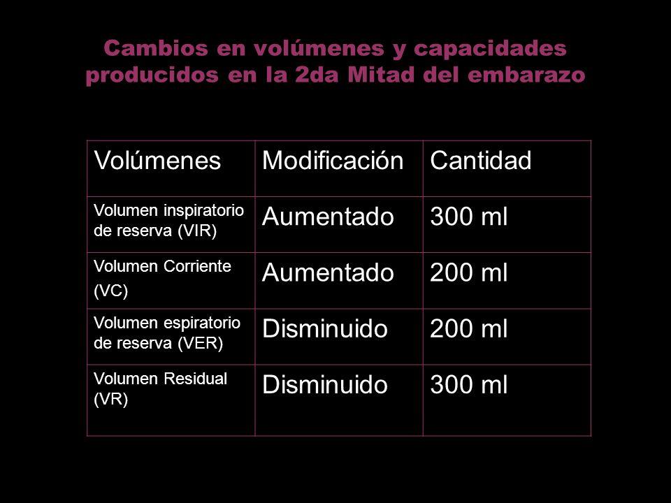 Cambios en volúmenes y capacidades producidos en la 2da Mitad del embarazo VolúmenesModificaciónCantidad Volumen inspiratorio de reserva (VIR) Aumenta