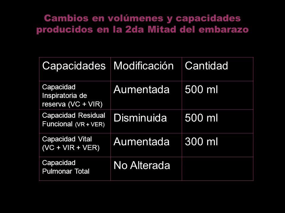 Cambios en volúmenes y capacidades producidos en la 2da Mitad del embarazo CapacidadesModificaciónCantidad Capacidad Inspiratoria de reserva (VC + VIR