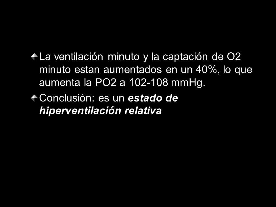La ventilación minuto y la captación de O2 minuto estan aumentados en un 40%, lo que aumenta la PO2 a 102-108 mmHg. Conclusión: es un estado de hiperv