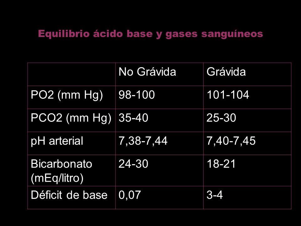 Equilibrio ácido base y gases sanguíneos No GrávidaGrávida PO2 (mm Hg)98-100101-104 PCO2 (mm Hg)35-4025-30 pH arterial7,38-7,447,40-7,45 Bicarbonato (