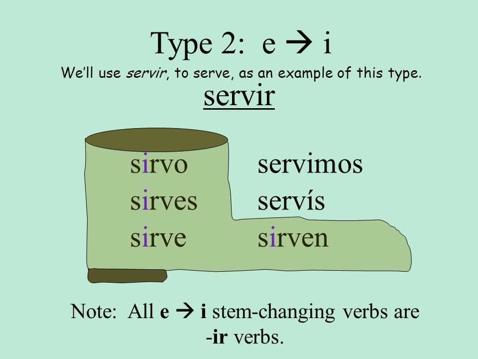 servir sirvo sirves sirve servimos servís sirven Type 2: e i Well use servir, to serve, as an example of this type. Note: All e i stem-changing verbs
