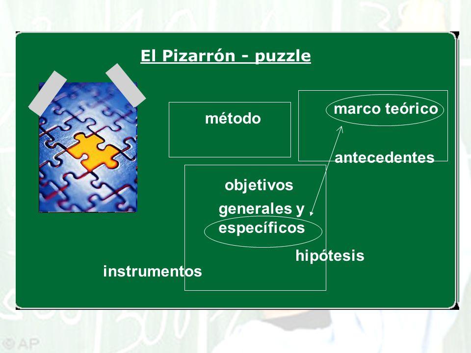 El Pizarrón - puzzle marco teórico antecedentes hipótesis objetivos generales y específicos método instrumentos