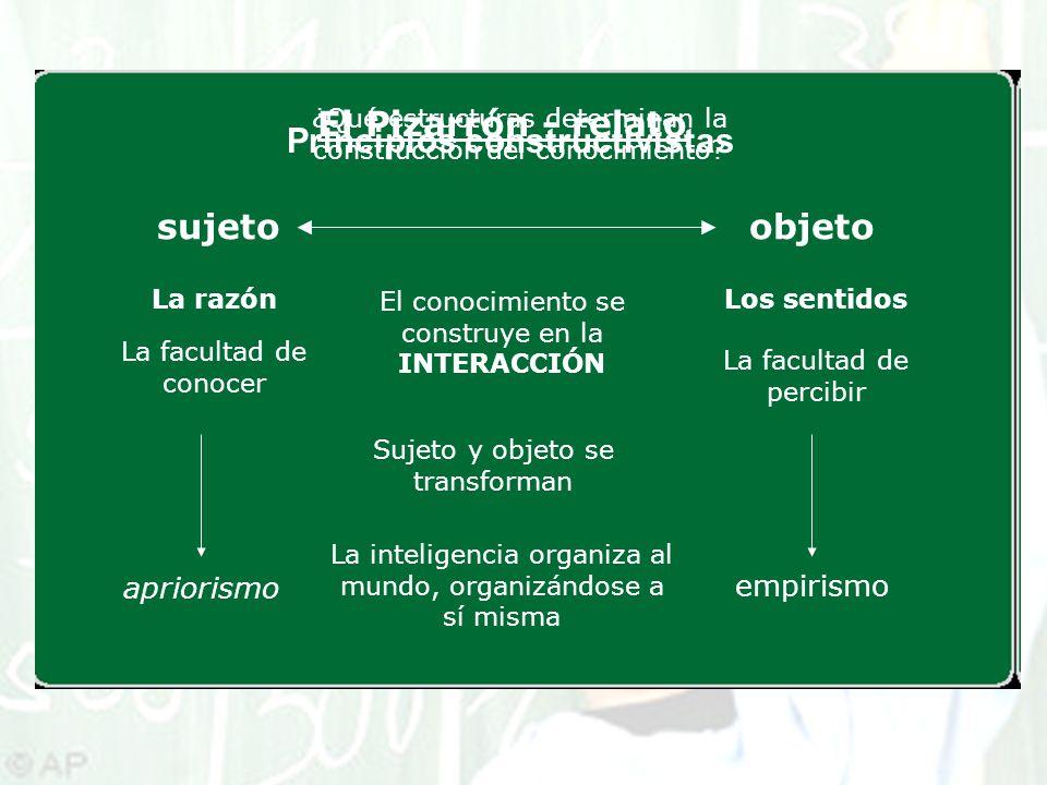 El Pizarrón - relato sujetoobjeto apriorismo empirismo ¿Qué estructuras determinan la construcción del conocimiento? La razón La facultad de conocer L
