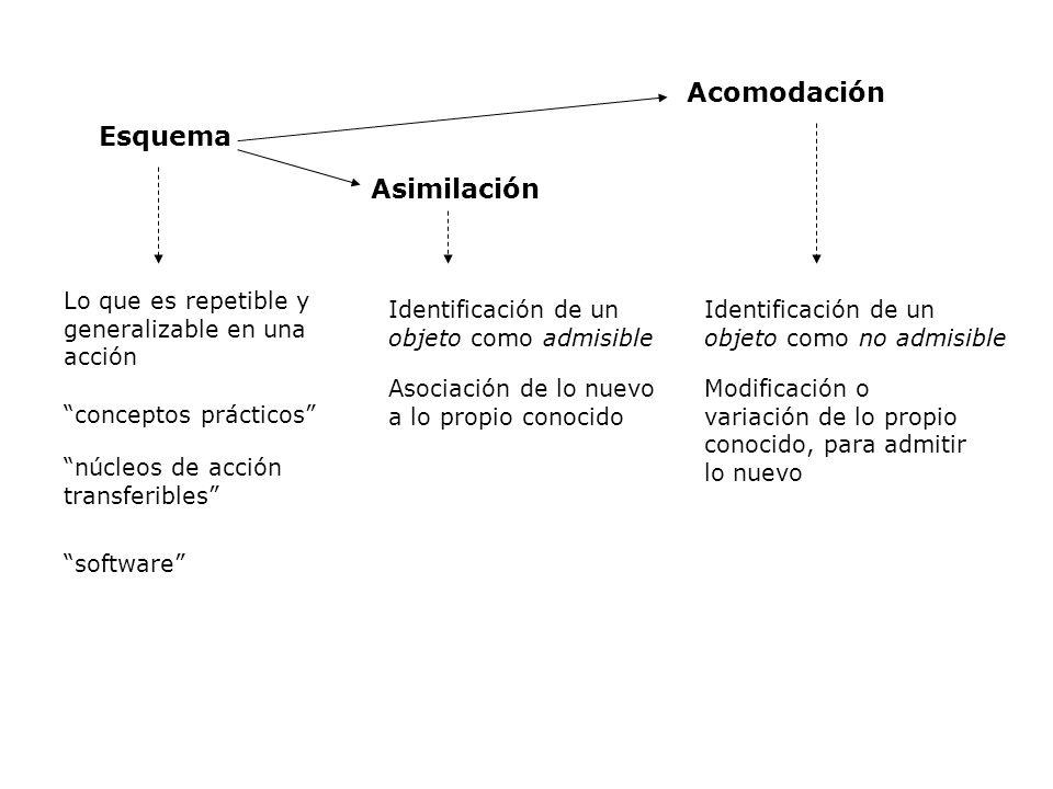 Esquema Asimilación Acomodación Lo que es repetible y generalizable en una acción conceptos prácticos núcleos de acción transferibles software Identif