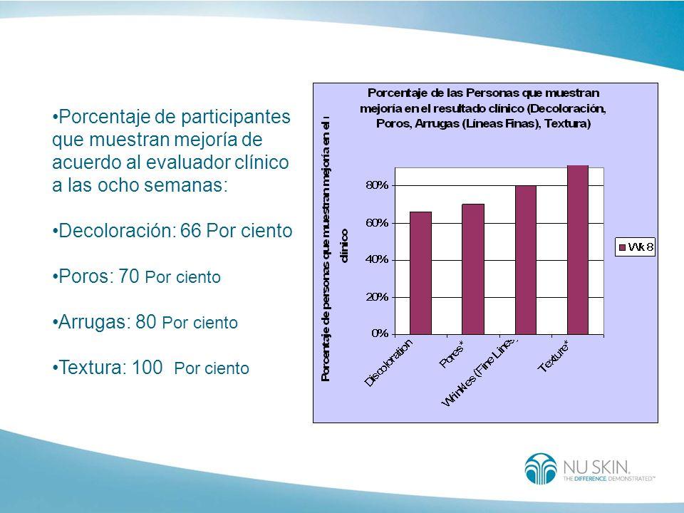Porcentaje de participantes que muestran mejoría de acuerdo al evaluador clínico a las ocho semanas: Decoloración: 66 Por ciento Poros: 70 Por ciento