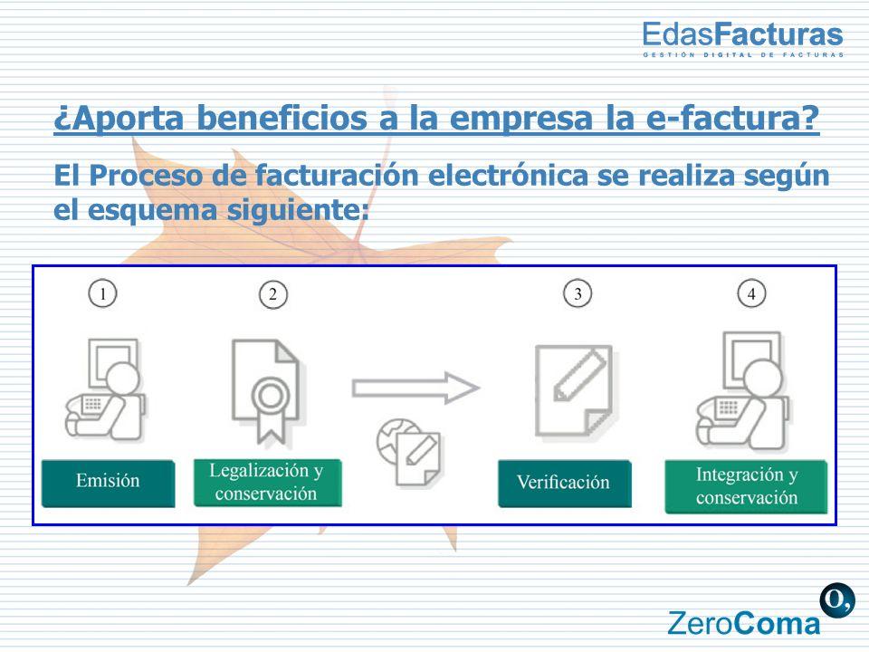 ¿Aporta beneficios a la empresa la e-factura? El Proceso de facturación electrónica se realiza según el esquema siguiente: