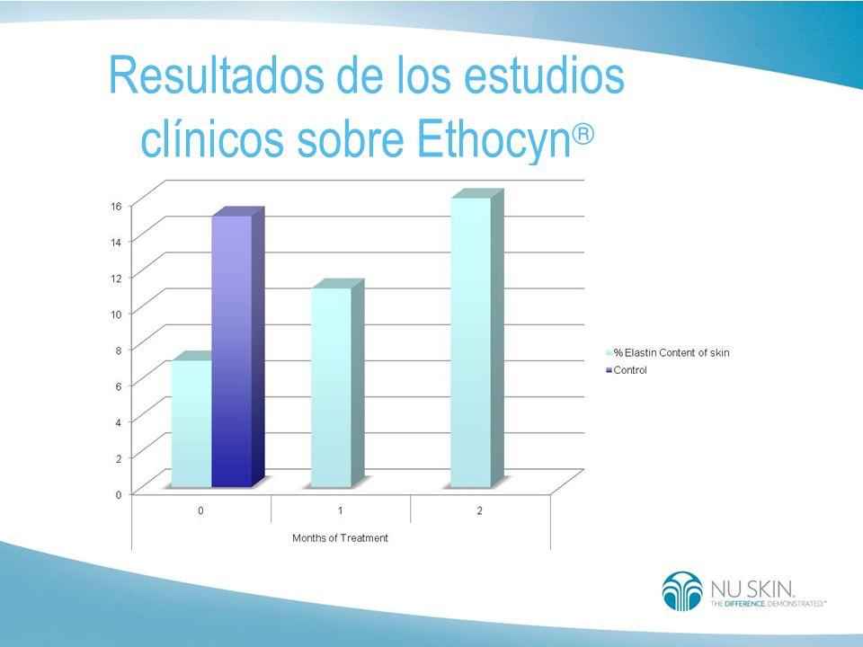 Ethocyn ® : La aplicación tópica de Ethocyn Es dos veces al día En personas de 40 a 77 años restaura la producción de elastina a los niveles geneticam