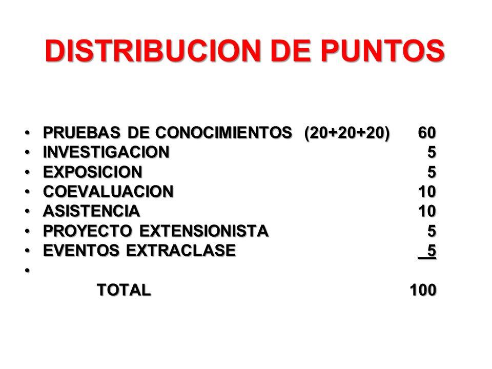 DISTRIBUCION DE PUNTOS PRUEBAS DE CONOCIMIENTOS (20+20+20)60PRUEBAS DE CONOCIMIENTOS (20+20+20)60 INVESTIGACION 5INVESTIGACION 5 EXPOSICION 5EXPOSICIO