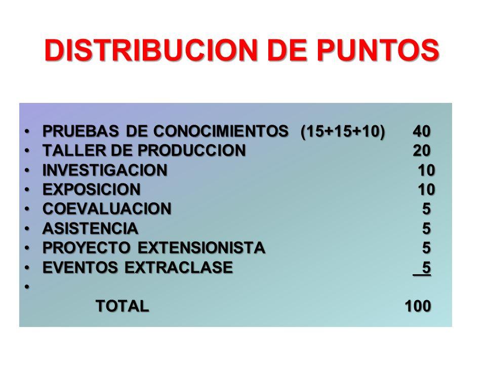 DISTRIBUCION DE PUNTOS PRUEBAS DE CONOCIMIENTOS (15+15+10)40PRUEBAS DE CONOCIMIENTOS (15+15+10)40 TALLER DE PRODUCCION 20TALLER DE PRODUCCION 20 INVES