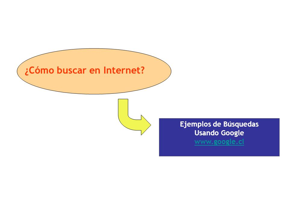 ¿Cómo buscar en Internet Ejemplos de Búsquedas Usando Google www.google.cl
