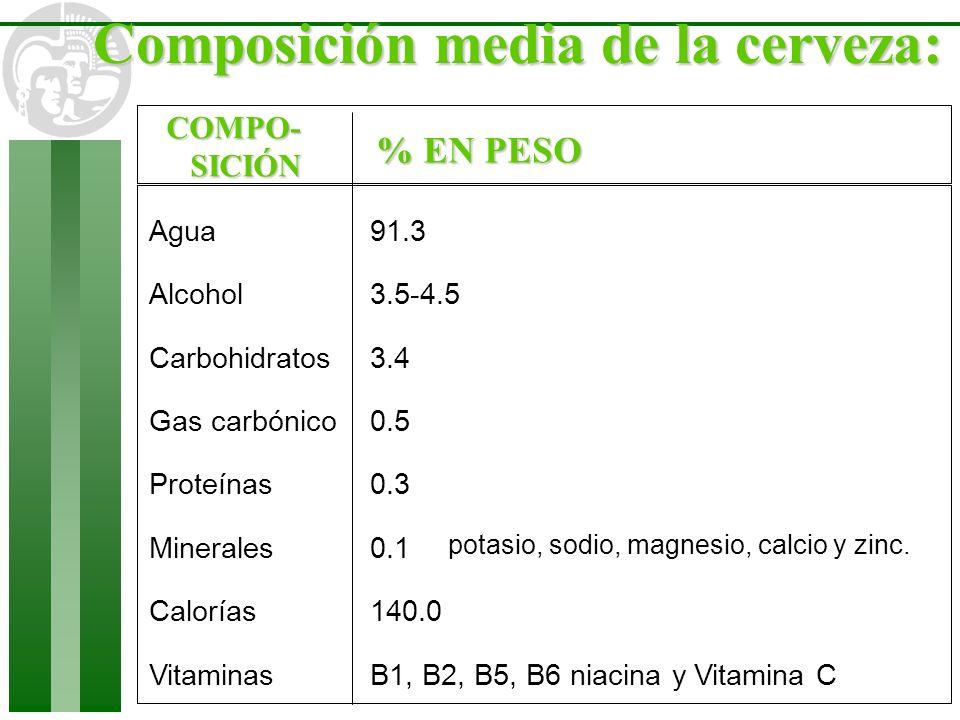 Composición media de la cerveza: Agua Alcohol Carbohidratos Gas carbónico Proteínas Minerales Calorías Vitaminas 91.3 3.5-4.5 3.4 0.5 0.3 0.1 140.0 B1