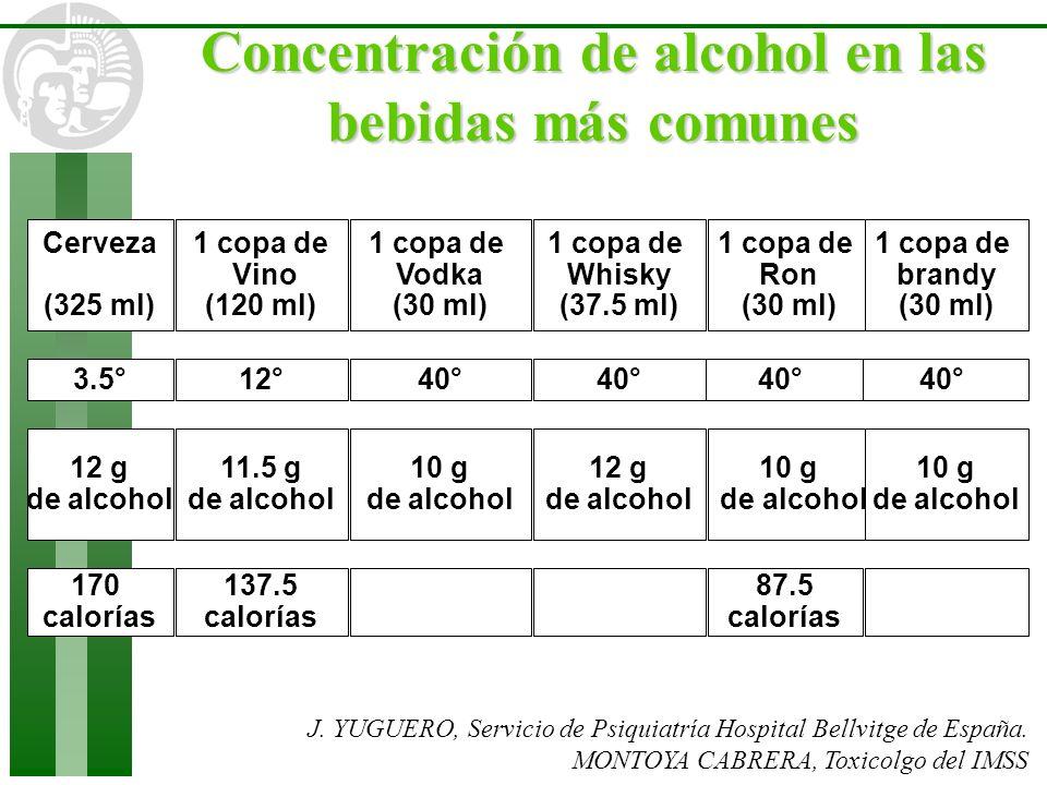Cerveza (325 ml) 1 copa de Vodka (30 ml) 1 copa de Ron (30 ml) 1 copa de brandy (30 ml) 1 copa de Vino (120 ml) 1 copa de Whisky (37.5 ml) 3.5°40°12°