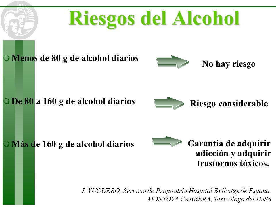 Riesgos del Alcohol J. YUGUERO, Servicio de Psiquiatría Hospital Bellvitge de España. MONTOYA CABRERA, Toxicólogo del IMSS m Menos de 80 g de alcohol