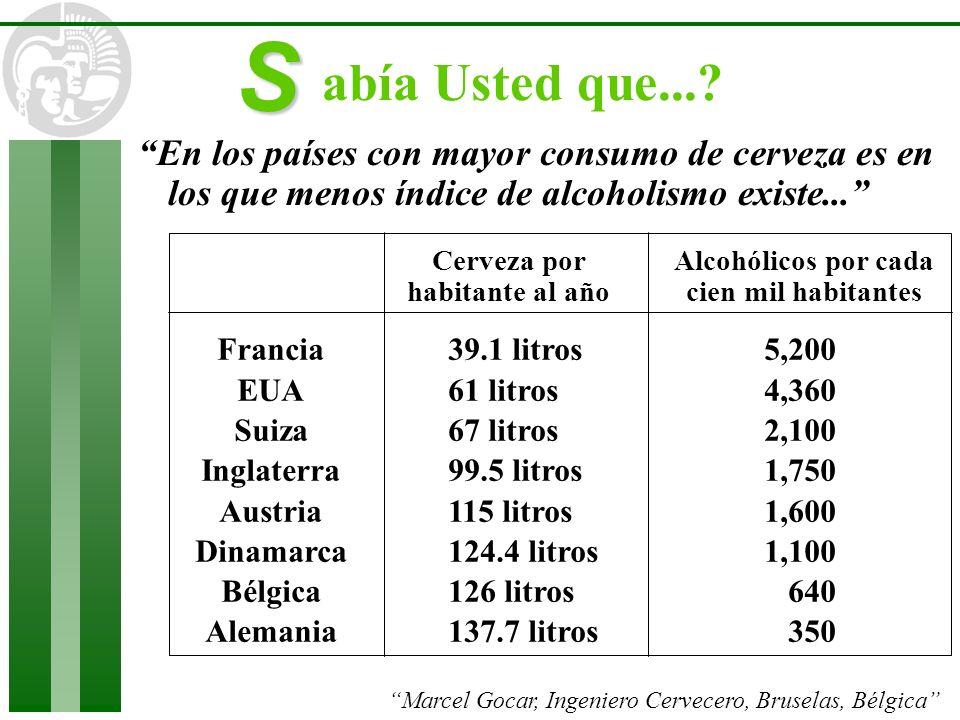 En los países con mayor consumo de cerveza es en los que menos índice de alcoholismo existe... Francia EUA Suiza Inglaterra Austria Dinamarca Bélgica